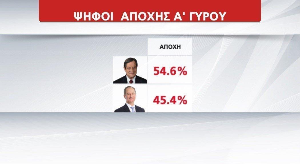 ψήφοι αποχής