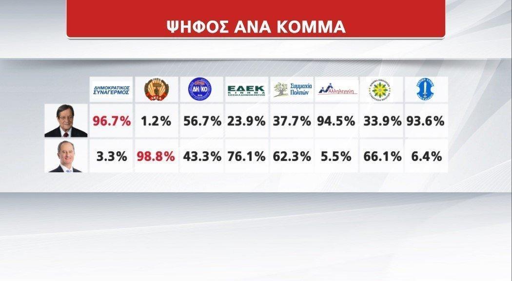 ψήφος ανα κόμμα