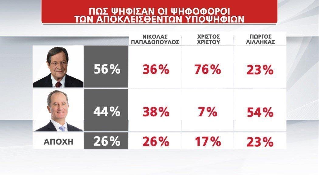 ψηφ αποκλεισθέντων